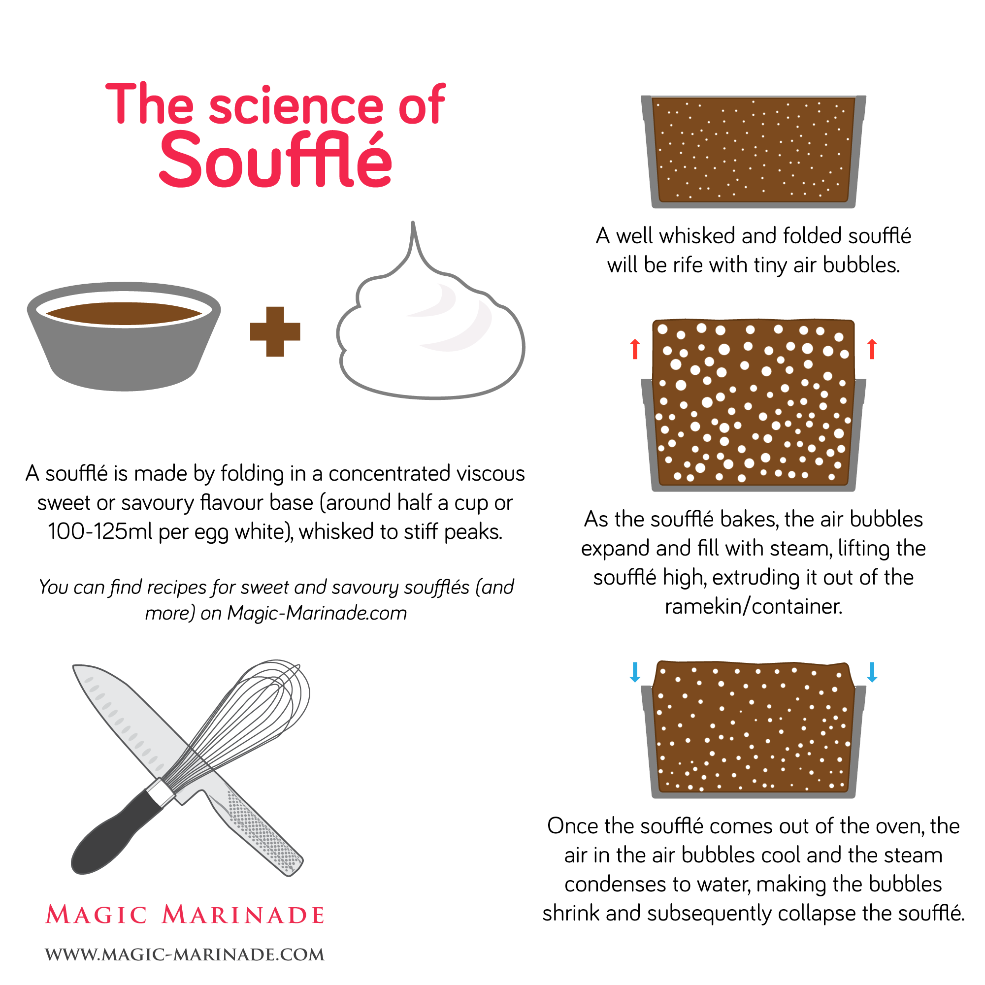 How to make souffle, an infographic